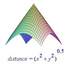 article_fd_distance_3d