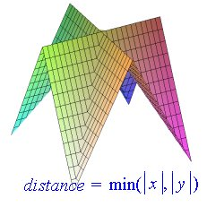 article_fd_distance_min